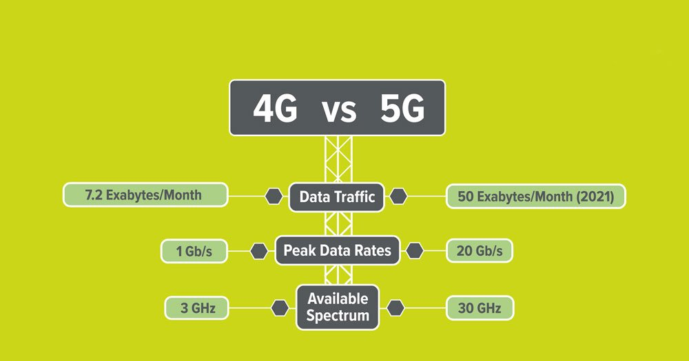 Faster than the speed of…  5G? - Aerial Direct
